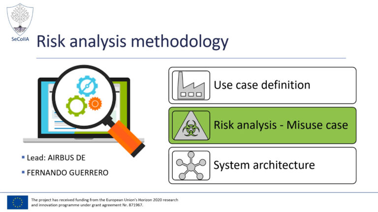 SeCoIIA Risk Analysis Methodology